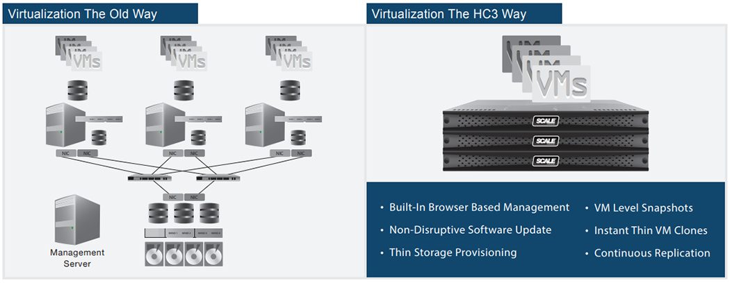 HC3 Virtualization Platform Deployment